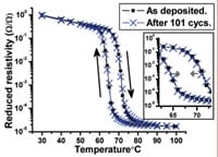 Stable phase transition in VO2