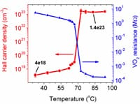 VO2 carrier density change w/ phase transition