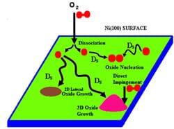 Oxide growth mechanisms under e-fields